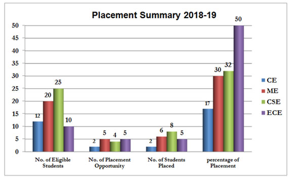 Placement-Summery-2018-19