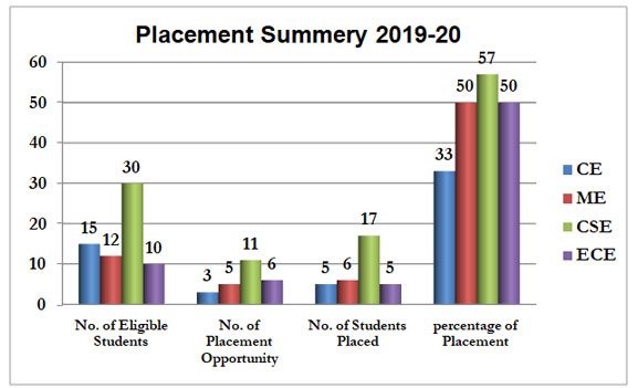 Placement-Summery-2019-20